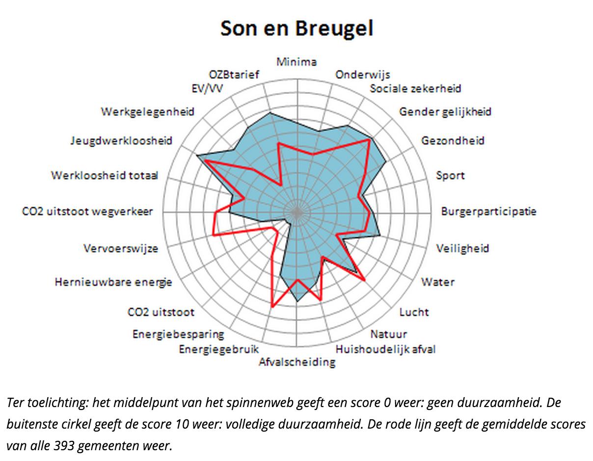 GDI Son en Breugel